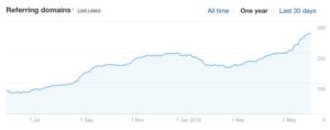 рост ссылочной массы