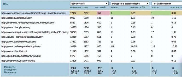 Анализ ТОПа в Rookee