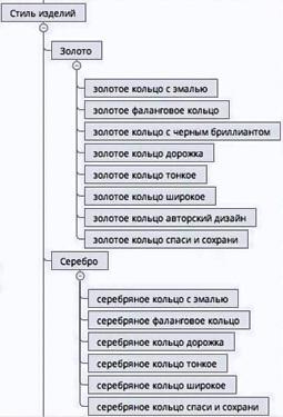 Пример — одна из веток структуры раздела «Кольца»
