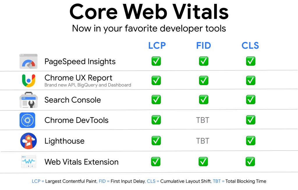 проверка Core Web Vitals