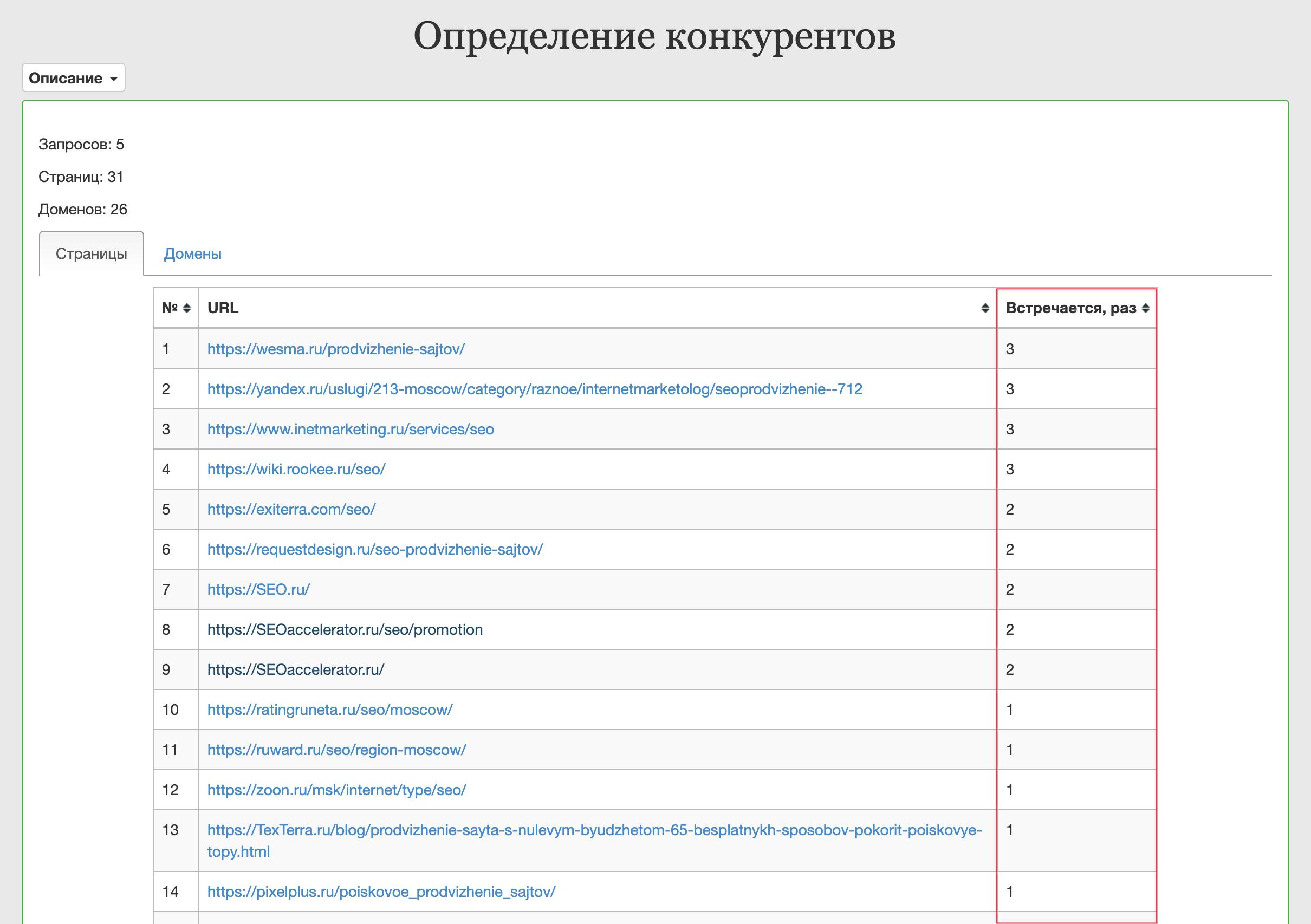 http://coolakov.ru/ - Определение конкурентов - результат