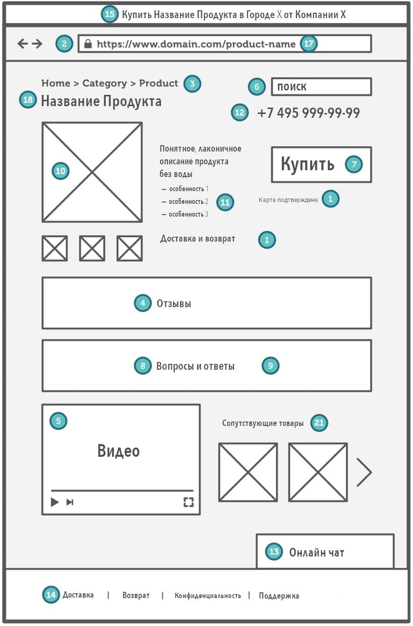 Оптимизация карточки товара: 22 элемента для SEO в Google